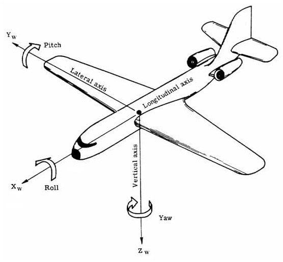 Plane Orientation
